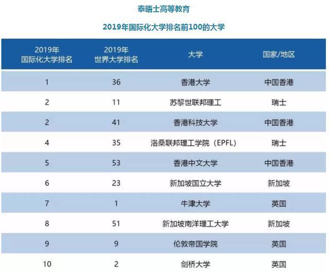 香港大学世界排名_香港的大学排名