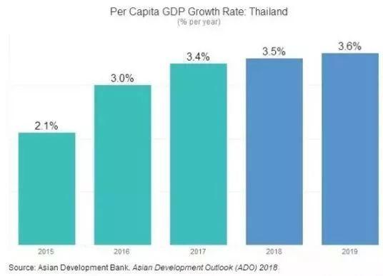 泰国年均gdp增长率_改革开放40年湖南画卷诠释