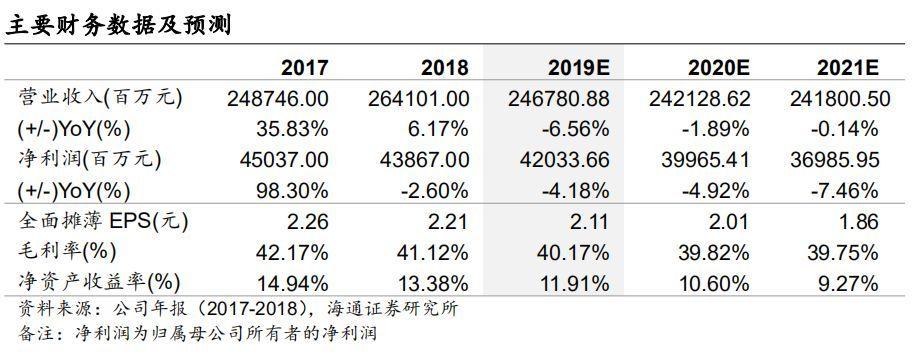深度报告I中国神华(601088.SH):业绩稳健,