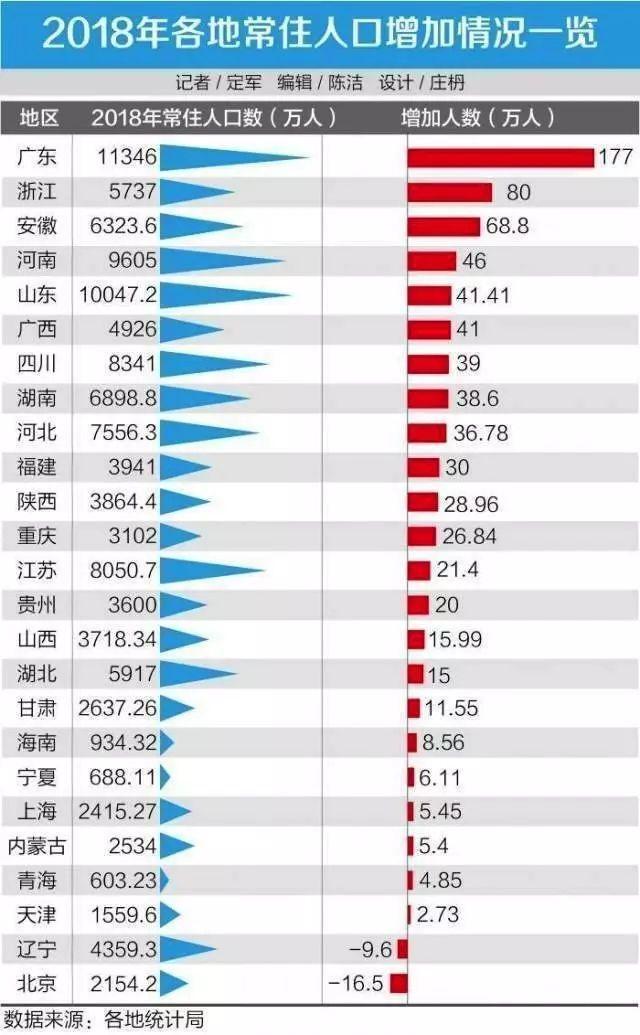 东莞2021常住人口_东莞长安人口分布图