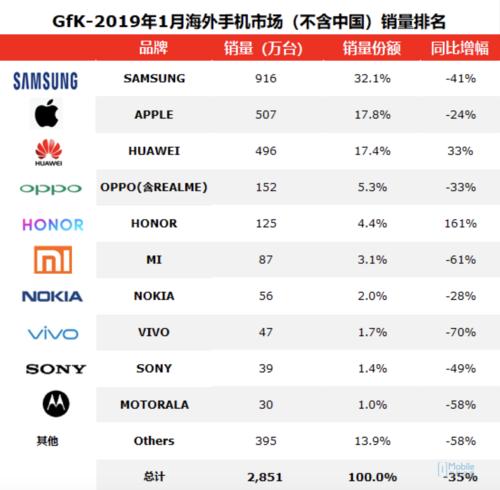2019世界手机销量排行_2019全球智能手机出货量排行榜:华为手机出货量