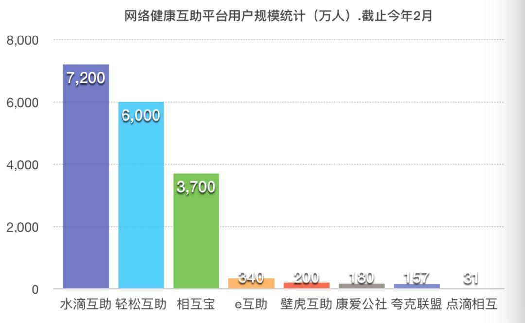 水滴公司的估值逻辑与未来隐忧(图2)