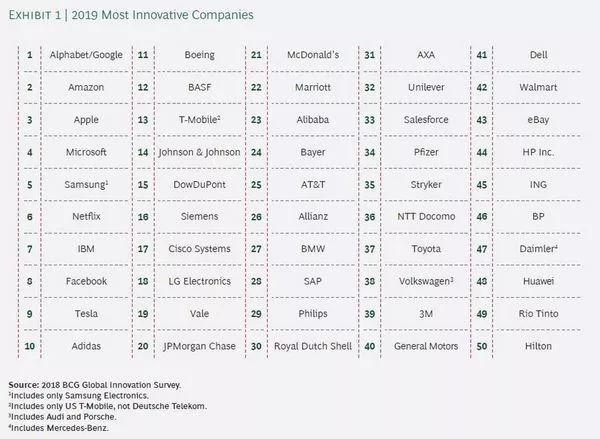 全球最具创造力企业榜单出炉:大数据和AI是上榜关键