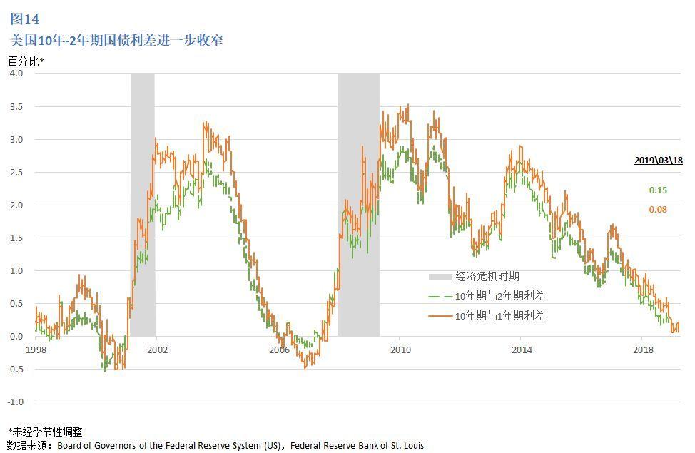 2019美国经济现状_中信证券 2019年美国经济是否放缓 房地产市场是关键