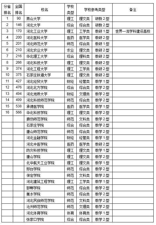 2019年全国31省市区大学综合实力排行榜