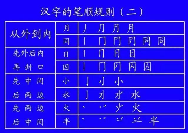 师的笔顺笔画顺序图-国家正式出台笔顺正确写法,很全面 建议老师和家长收藏