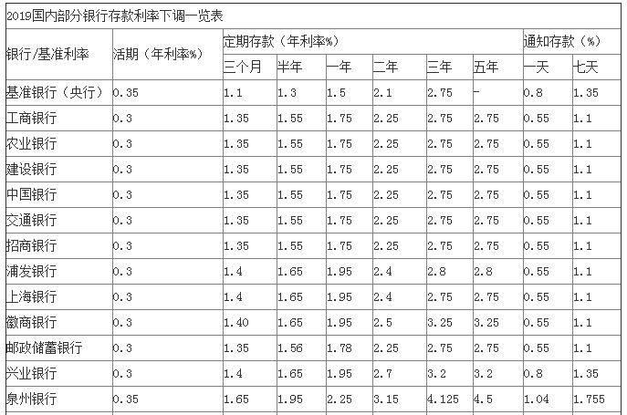 上海银行存款利息_2019各大银行存款利息表及银行存管提现到账时间_工作日