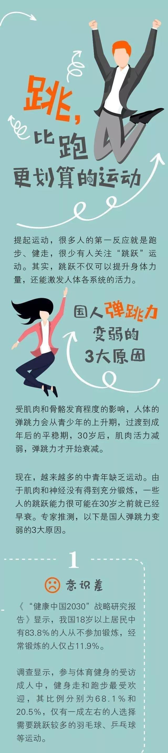 【健康锦囊】学会这个运动姿势,教你跳出生命健康