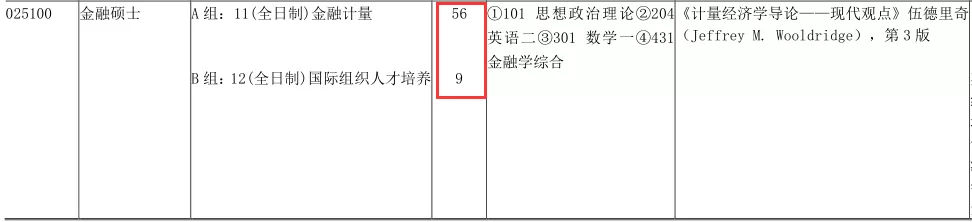 上财金融19考研招生人数、推免录取及报考人数情况