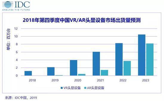 IDC:2023年中国VR头显出货将超1050万台