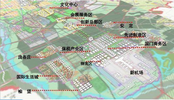 庞各庄临空区规划图