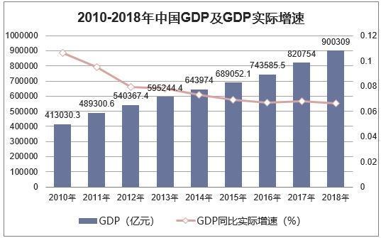 全年gdp总额_统计局 2016年全年国内生产总值744127亿元
