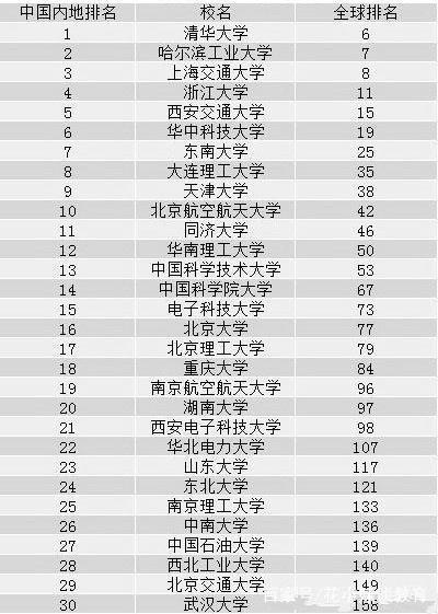 2019高校工科排行榜_2019年工科大学排行榜