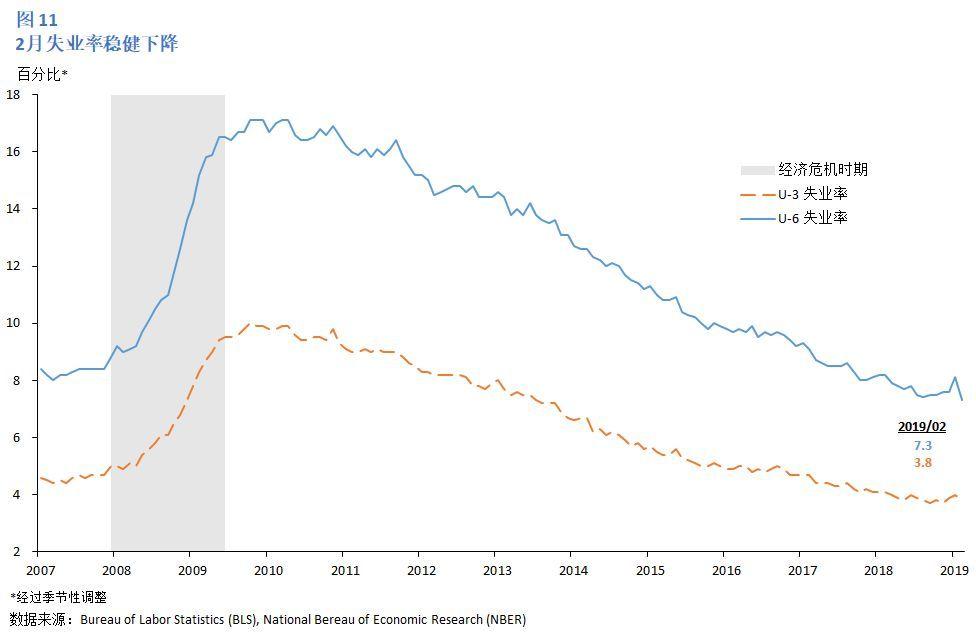2019经济形势分析_美国2019Q1经济情况分析及政策展望