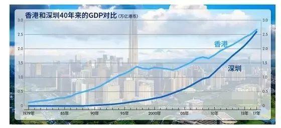 香港2018年gdp是多少_湾区第一名,深圳GDP首超香港 广州第五