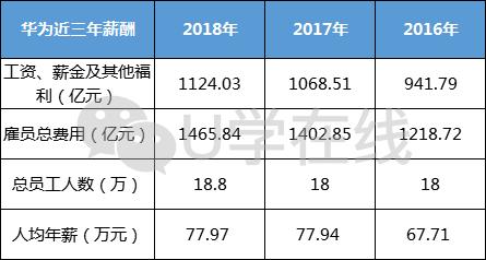 华为人均股票_华为手机