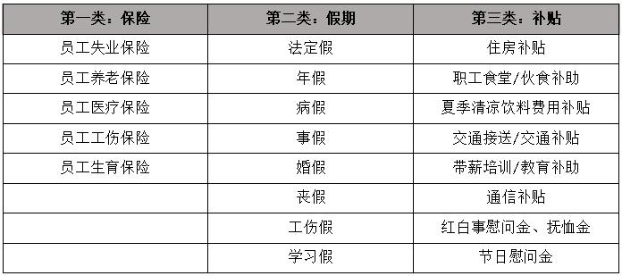 公司工资分配制度_员工福利管理制度示例_工资