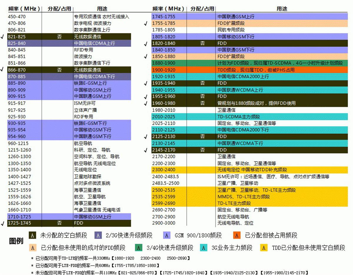 沈阳联通4g信号人口覆盖率_沈阳联通智慧城市展厅