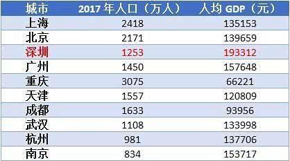 神木人均gdp在全国排名_全国各省人均GDP在世界的排名 看看你省超越了哪些国家