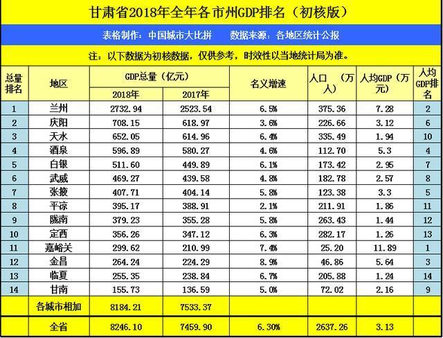 嘉峪关gdp_最新 2018年甘肃各市州GDP排名 平凉的名次是