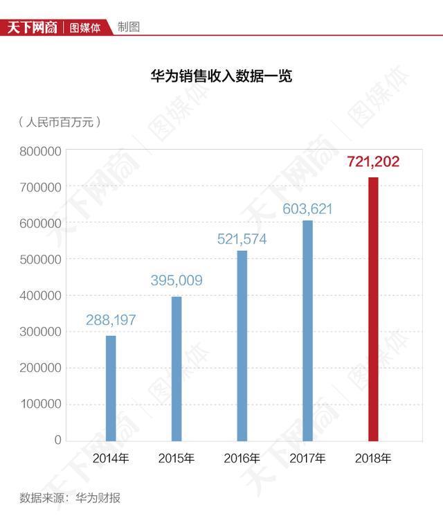 """华为2018销售收入7212亿,手机业务""""扛大梁"""""""
