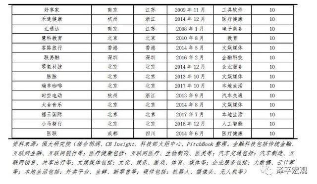 任泽平 :中国独角兽报告(2019)