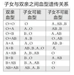 O ab 型 型