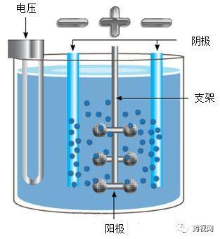 电解槽的原理_因此:   阳极反应:2cl - -2e - =cl 2 ↑(氧化反应)   阴极反应:2h + +2e - =h 2 ↑(还原反应)   工业上利用这一反应原理,制取烧碱、氯气和氢气.   3、电