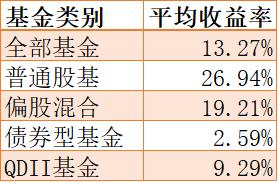 2019基金收益排行榜_2019年通联数据私募基金排行榜:3月榜