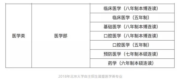 2019年清华北大自主招生简章解读:4大变化、3大趋势!