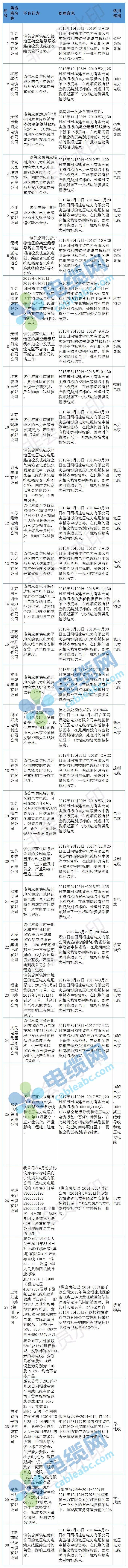 国网福建供应商黑名单:通报27家缆企 多家名