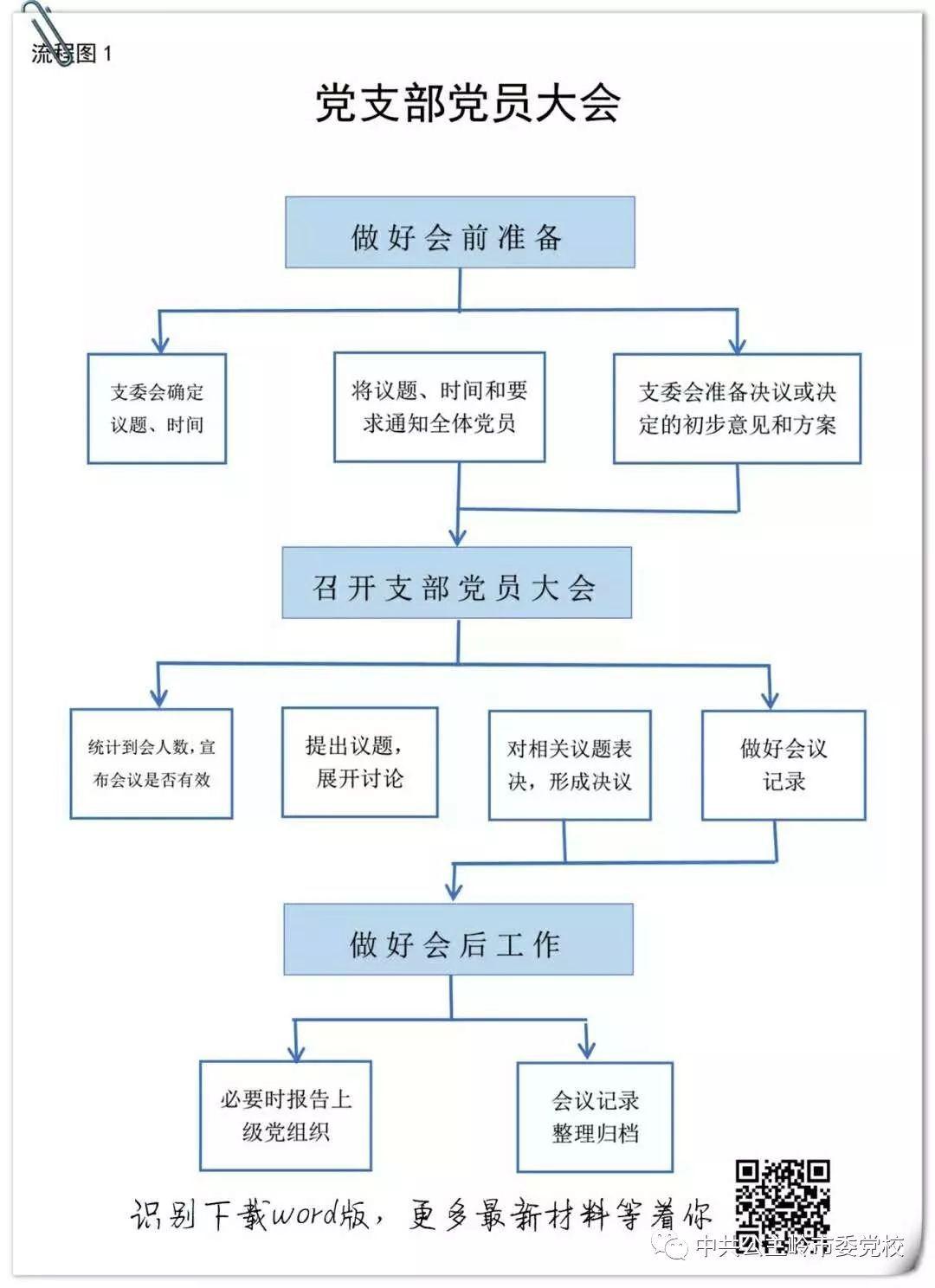 潼关四知派出所学习党支部10项基本工作流程