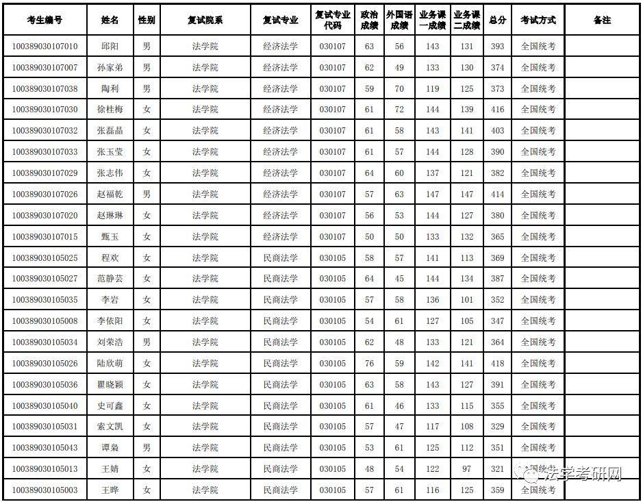 2019年經濟類分數線_2019年對外經濟貿易大學錄取分數線