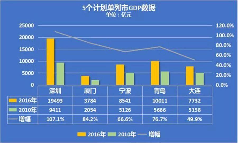 gdp的特点_下列地点中.昼夜长短变化幅度最大的是 A.广州 B.上海 C.北京 D.哈尔滨 题目和参考答案 青夏教育精英家教网(2)