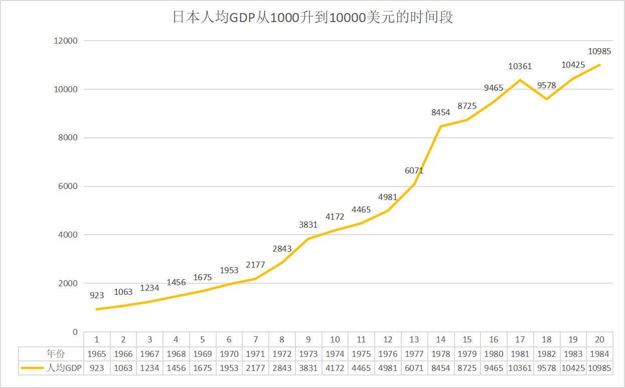历史人均gdp