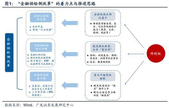 【广发策略:A股主逻辑仍是金融供给侧慢牛】供给侧结构性改革和A股