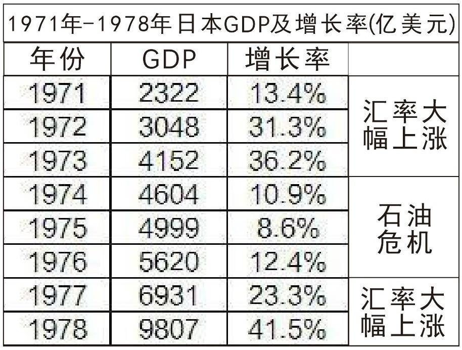 1979年gdp增长率_2019年中国gdp增长率