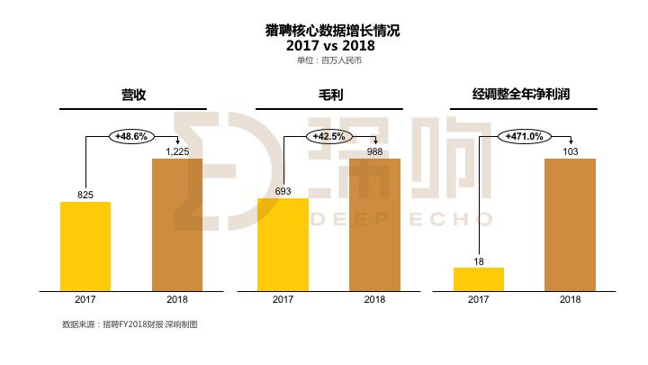 猎聘2018年营收同比增长48.6%,2019年后续增长看哪里? 猎聘2019求贤季