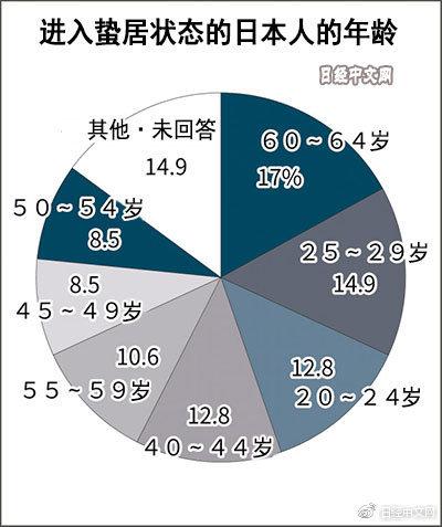 """[日本蛰居族也""""老龄化"""" 中高年多于年轻人] 高年"""