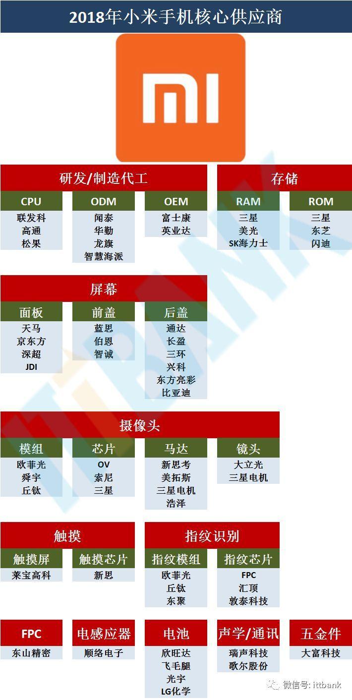 2019年手机销售排行_周杰伦 蔡徐坤争第一,人类为啥爱搞排行榜