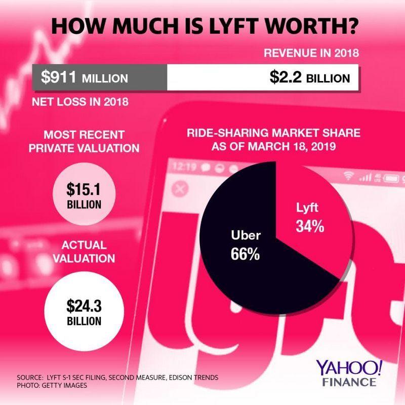 2019年科技 IPO 高潮将为硅谷增加5000位百万富翁