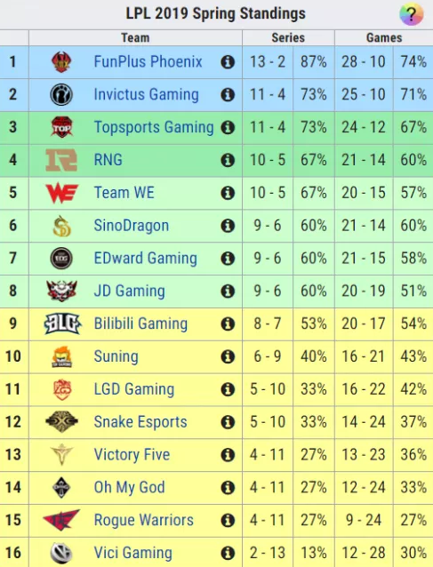 <b>LOL五大赛区常规赛结束:EDG排名必带来加成,KT将打保级赛!</b>