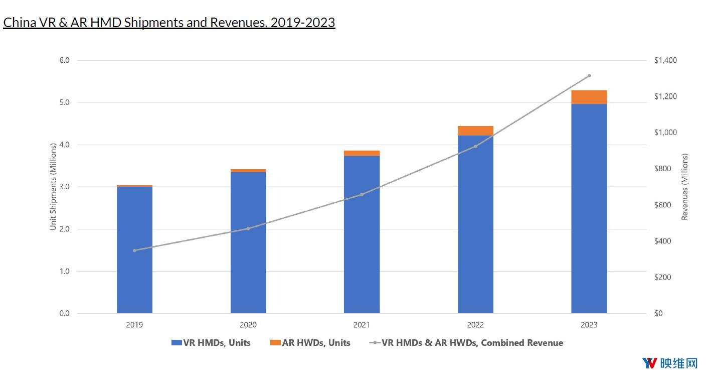 Greenlight:2023年出货量VR将超500万台,AR将超33万