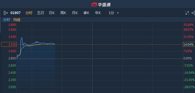 [港股异动︱年度股东应占溢利同比增176.8% 次新股中国旭阳集团(01907)大涨14%]占溢利同比