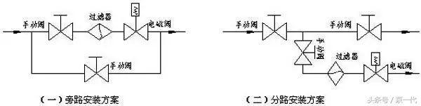 「精品」电磁阀安装维护基本操作示意图