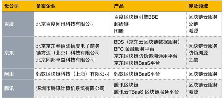 京东、爱奇艺、阿里、腾讯等公司提交区块链服务备案