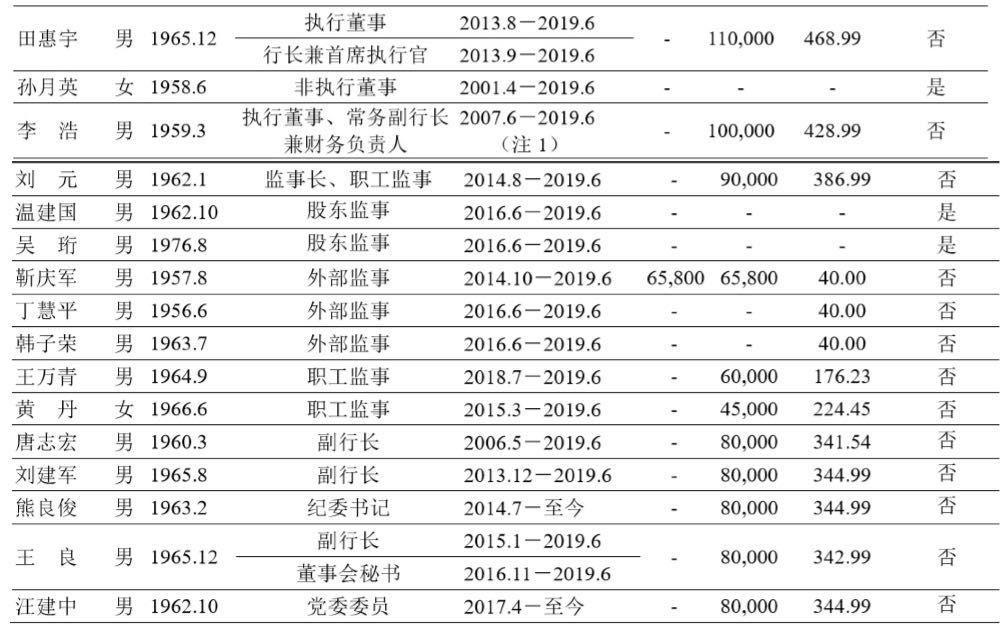 2019年银行收入排行_2019广东银行校园招聘 扒一扒银行薪酬排名情况