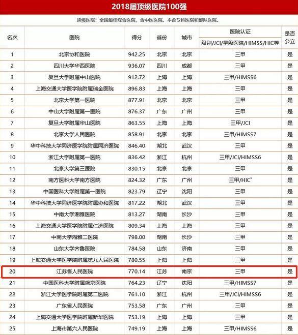 中国各省人口素质排名_七普我国各省市人口受教育程度排名 北京每10万人口中