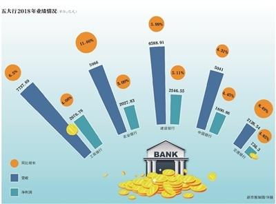 五大仙家到齐的特点_去年日赚超27亿 五大行不良率齐降
