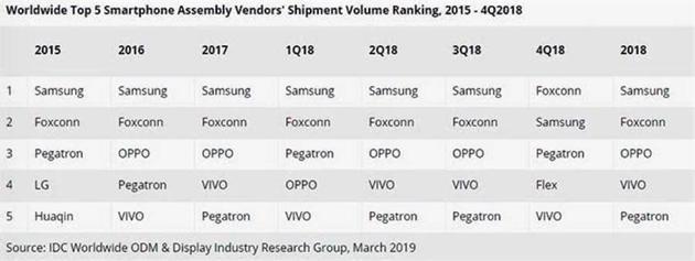 2018年智能手机代工哪家强?三星第一、富士康第二:三星翻盖智能手机2018